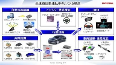 自動運転のシステム構成