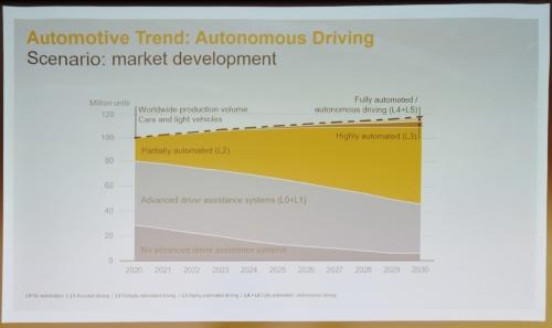 図1 Continentalが示した自動運転市場のシナリオ