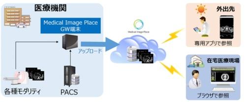 モバイル画像参照サービスの概要(出所:キヤノンマーケティングジャパン)
