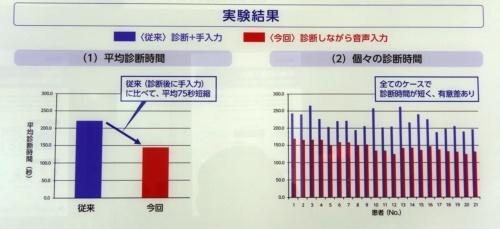 実験結果(撮影:日経 xTECH)