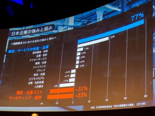 写真5●日本企業はデータやAI活用が遅れているという