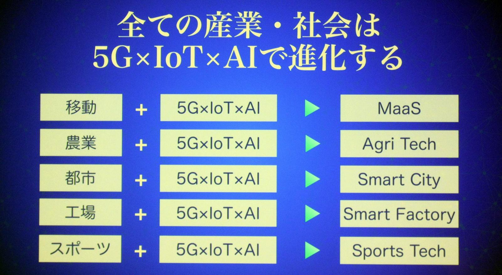 社会や産業は、5G×AI×IoTの組み合わせで進化すると紹介 (撮影:森元 美稀、以下同じ)
