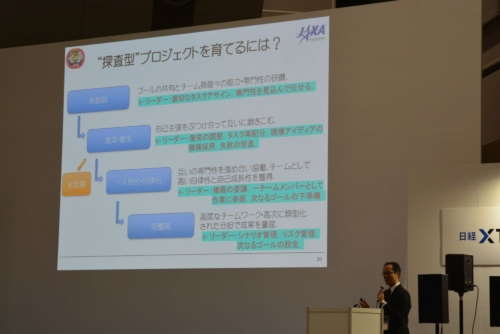 図2 探査型プロジェクトにおけるチームづくりの4つのステップ