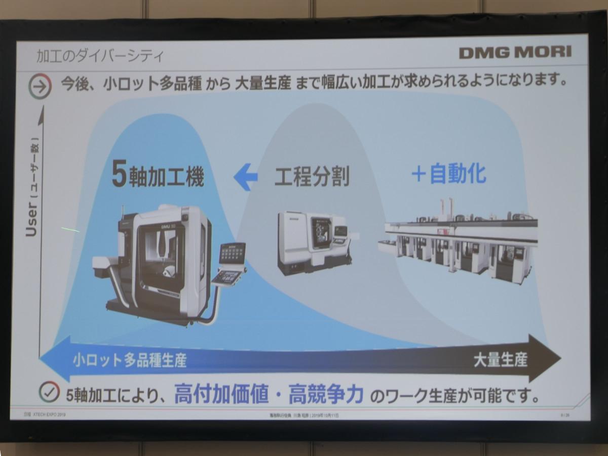 図2 5軸加工機の位置づけ 多品種少量生産から大量生産まで幅広いニーズに応え、自動化を進めるためには5軸加工機が重要になるという。(撮影:安蔵靖志)