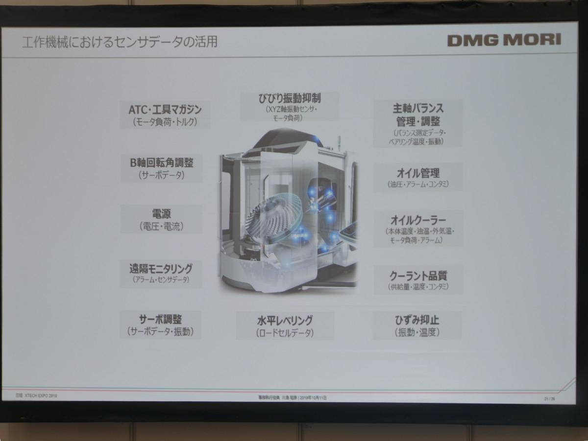 図5 機械のさまざまなセンサーデータが予知保全に役立つ (撮影:安蔵靖志)