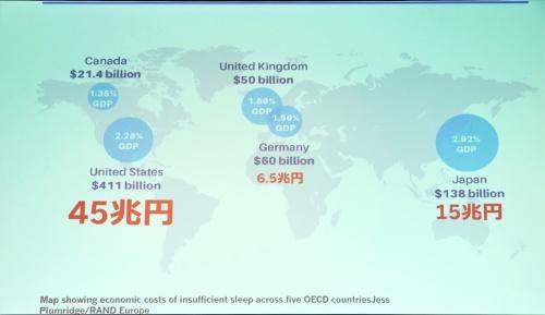 睡眠の問題で生じる経済損失