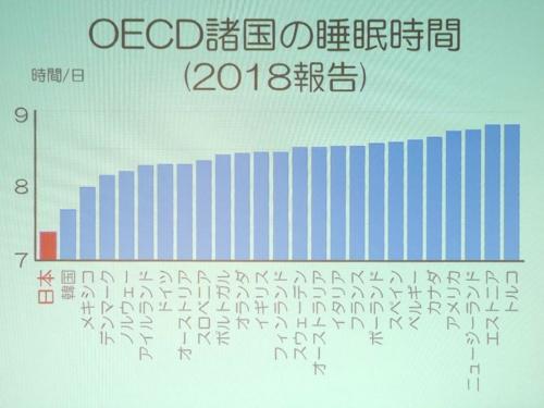 OECD諸国の睡眠時間の中で、2018年に日本はワースト1位となった
