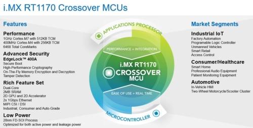 「i.MX RT1170ファミリー」の概要。NXPのスライド