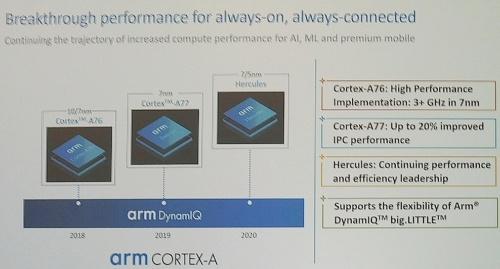 Cortex-Aコアのロードマップ。Armのスライド
