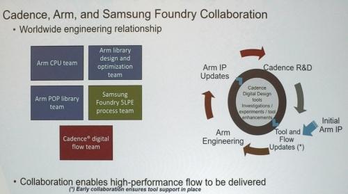 EDA(Cadence)、CPUコア(Arm)、フィジカルIP(Arm)、製造プロセス(Samsung)の連携イメージ。Cadenceのスライド
