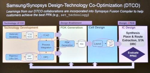 EDA(Synopsys)、製造プロセス(Samsung)の連携イメージ。設計と製造が連携することから、DTCO(Design-Technology Co-Optimization)と呼ばれる。Synopsysのスライド