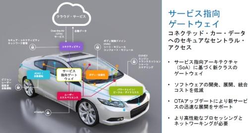 サービス志向ゲートウエーへの搭載を狙う。NXPのスライド
