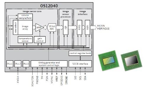 「OS12D40」の機能ブロック図と外観。OmniVisionのイメージ
