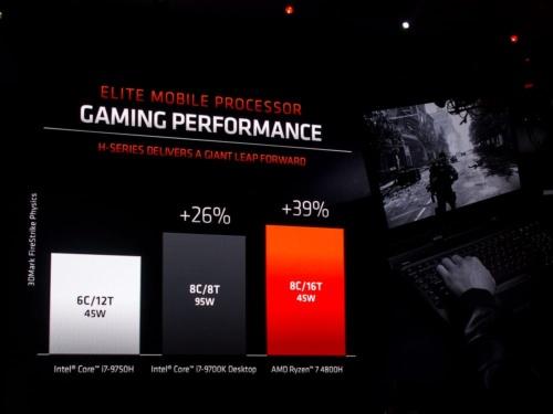写真7●ゲーミング性能でインテルのTDP95W CPUを上回る