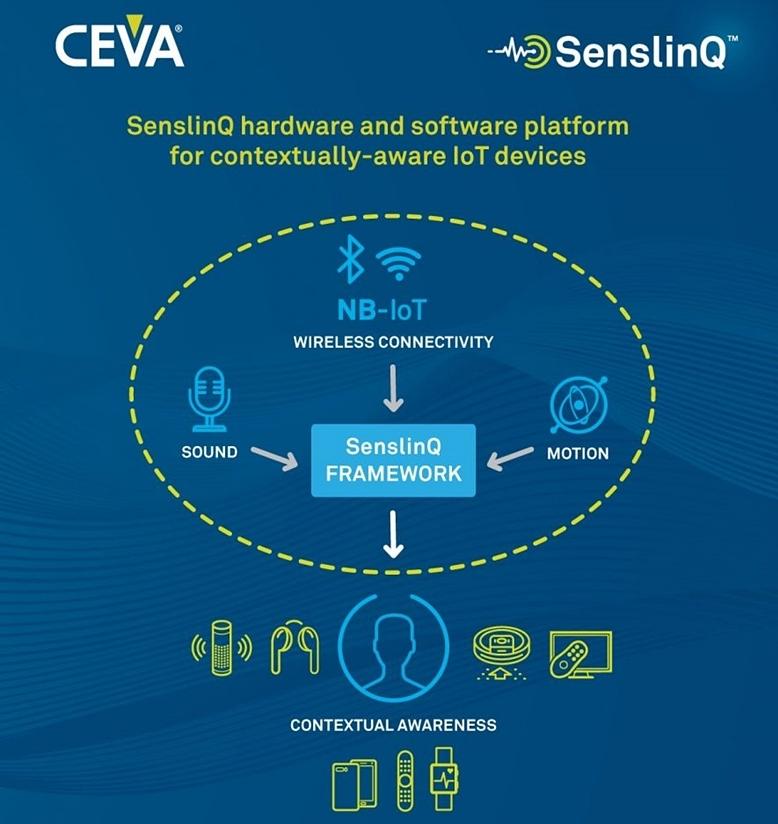 「SenslinQ」の概要。CEVAのイメージ
