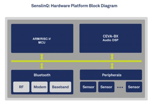 「SenslinQ」のIPコアをベースにしたリファレンス設計の例。CEVAのイメージ