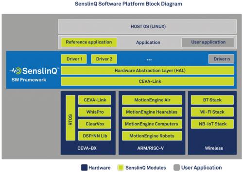 「SenslinQ」のソフトウエア構成。CEVAのイメージ