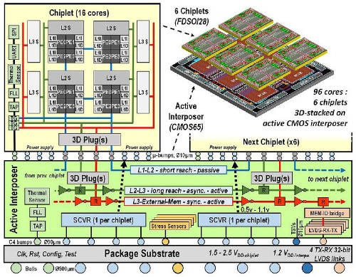 CEA-LETI-MINATECらがISSCC 2020で発表した96コアのメニーコア・プロセッサー