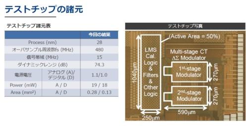 今回開発の技術を適用したA-D変換器の試作チップ