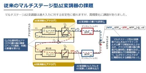 マルチステージのΔΣ変調器の課題