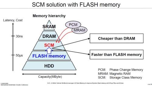 NANDフラッシュの高速化でMRAMやPCMなどを迎え撃つ