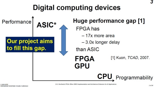 FPGAとASICなどの比較