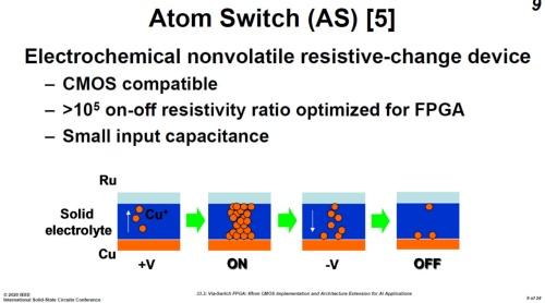 ビア・スイッチに用いる原子スイッチ