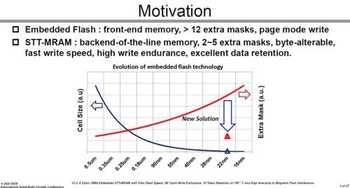 組み込みフラッシュメモリーの技術トレンド