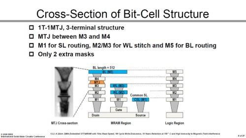 今回開発したSTT-MRAMセルの構造