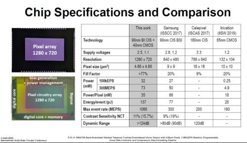 開発したイベント駆動型イメージセンサーのチップ写真と特性の比較