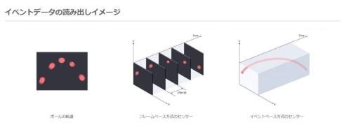 イベント駆動型イメージセンサーの説明