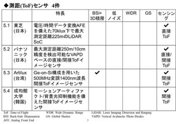 表1●4件の測距(ToF)センサーに関する発表の概要