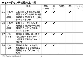表2●4件のイメージセンサー性能向上に関する発表の概要