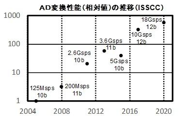A-D変換性能の過去15年間の推移