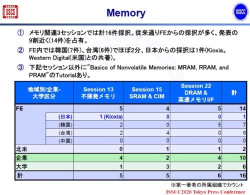 ISSCC 2020におけるメモリー3セッションの概要