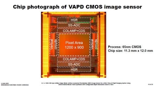 今回の距離画像センサーのチップ写真
