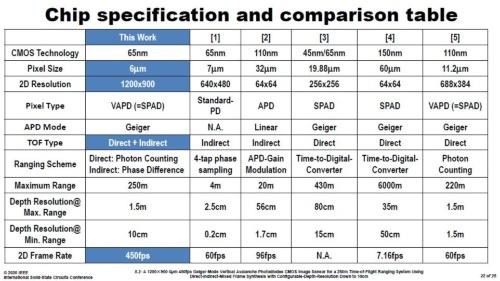 今回の距離画像センサーと、他の研究成果の比較