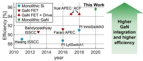 図3 今回のGaN AC-DCコンバーターの特性(右上)と過去の研究結果を比較