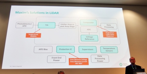 LiDAR向けにMaximが提供の製品を説明するMaurizio Gavardoni氏