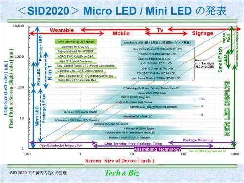 図1  SID 2020でオーラル発表されたMicro LED/Mini LEDの内容