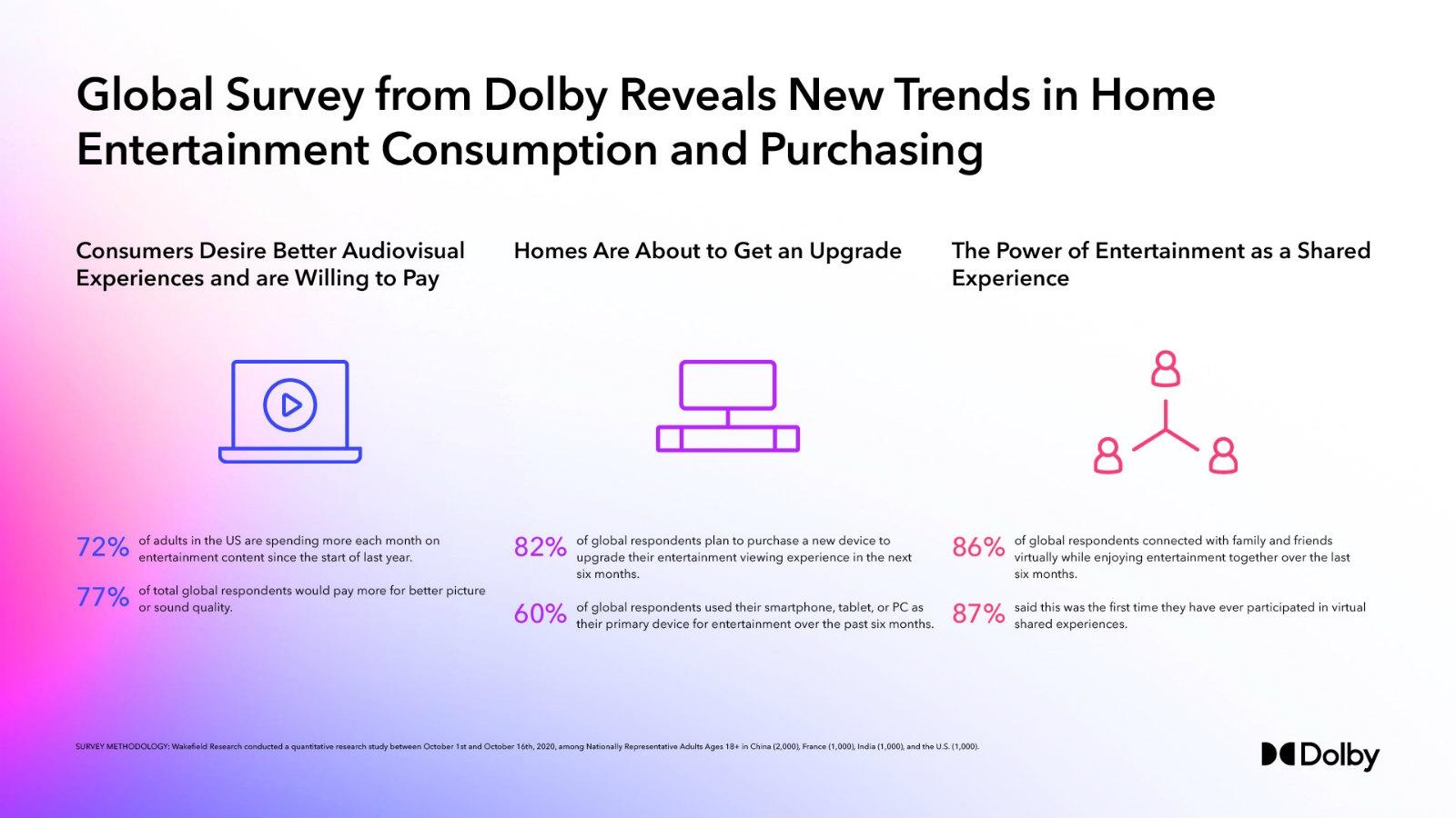 Dolby研究所の世界視聴者調査 「ドルビーサミット」で明らかにした。