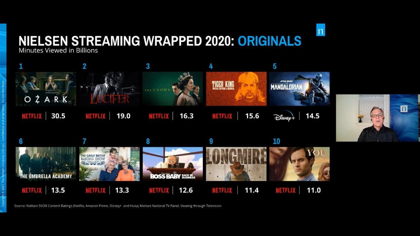 Netflix作品は大人気 ニールセンのSVP、ブライアン・フーラー氏の講演「If The Stream Works, The Dream Works: Streaming TV」から。