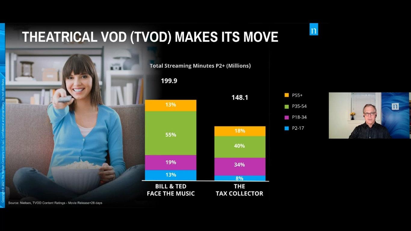 「THEATRICAL VOD」が登場 ニールセンのSVP、ブライアン・フーラー氏の講演「If The Stream Works, The Dream Works: Streaming TV」から。