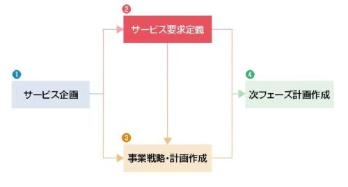 DXプロジェクトの構想フェーズにおける4つの作業