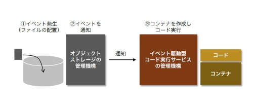 イベント駆動型コード実行サービスの動作