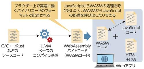 WebAssemblyでWebアプリの処理を高速化する