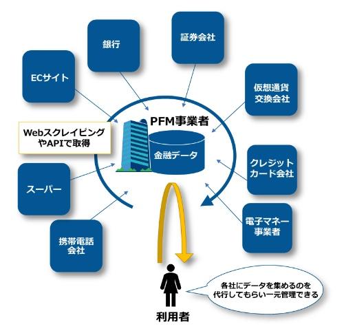 「Webスクレイピング」あるいは「API(アプリケーション・プログラミング・インターフェース)」を使って、複数の金融機関が持つ個人の取引明細データを利用者本人に代わって取得して集約する