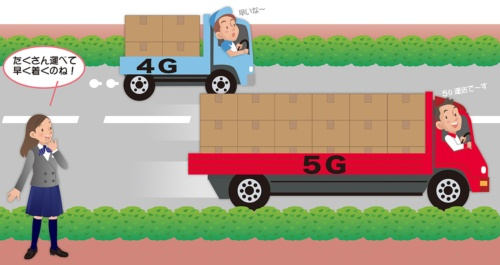 PICT1●5Gは高速・大容量で低遅延
