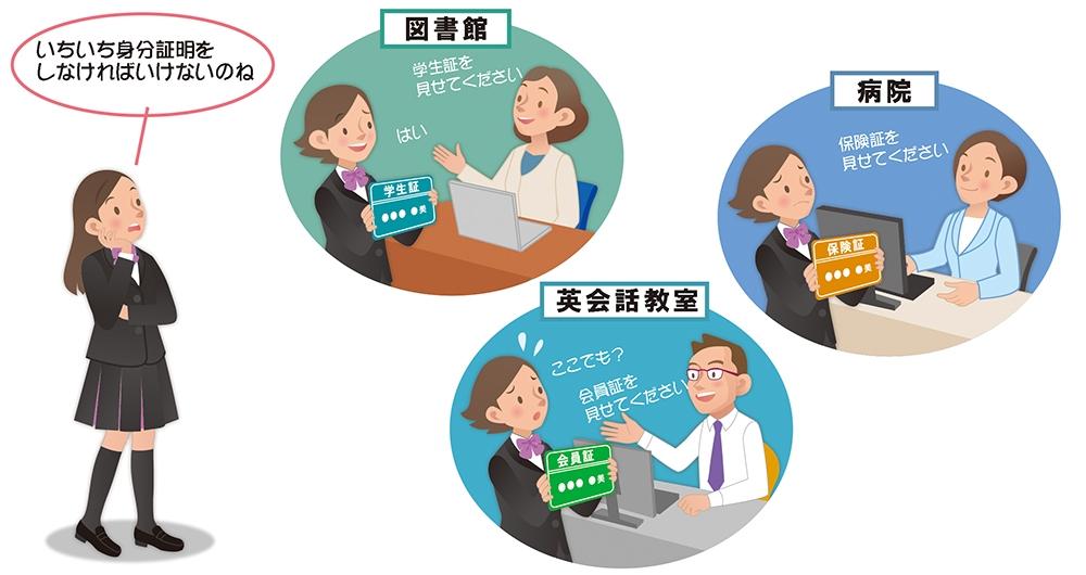 PICT1●個々のサービスごとにユーザーを認証 (イラスト:なかがわ みさこ)