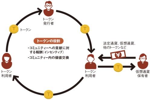 トークンエコノミーのイメージ